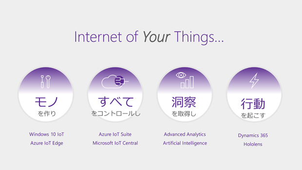 Internet of yourthings