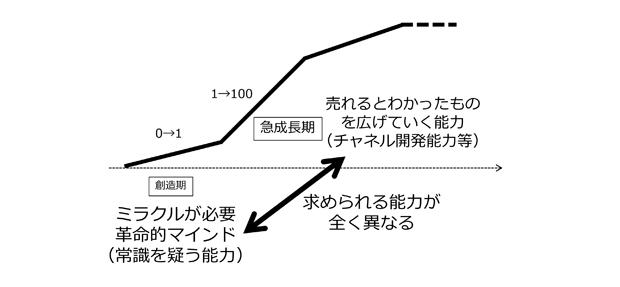 https://bz-cdn.shoeisha.jp/static/images/article/2486/2486_002_2.jpg