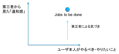 「JOBS」の3つの種類