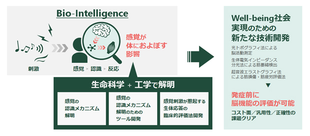 Bio-Intelligence for well-being
