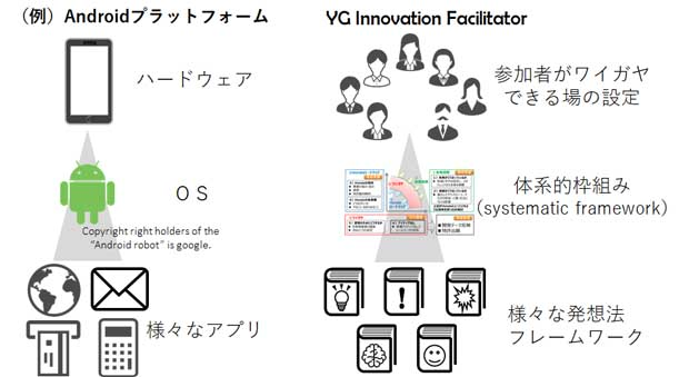 図1:YG Innovation Facilitatorの概念