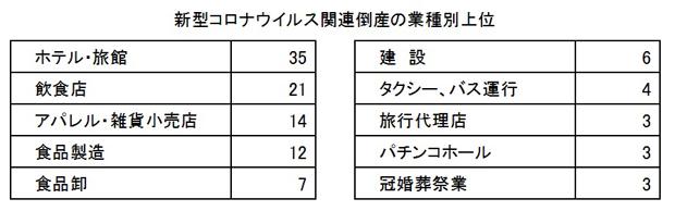 北海道 倒産 情報